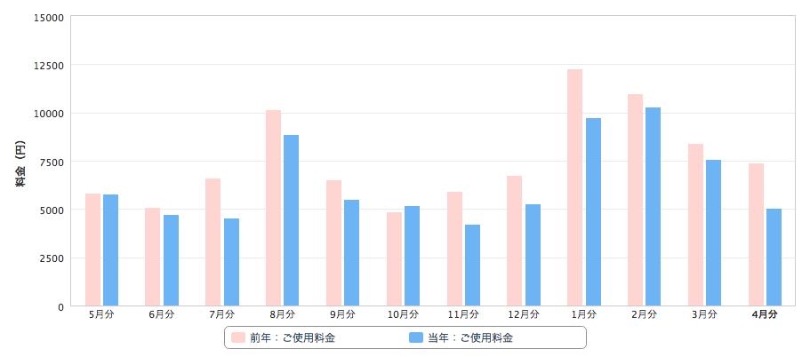 カテエネの電気使用量グラフ